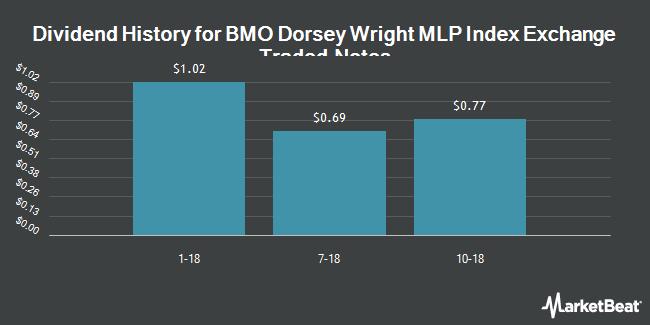 Dividend Payments by Quarter for BMO Elkhorn DWA MLP Select Index ETN (NASDAQ:BMLP)