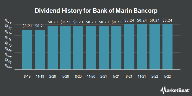 Dividend Payments by Quarter for Bank of Marin Bancorp (NASDAQ:BMRC)