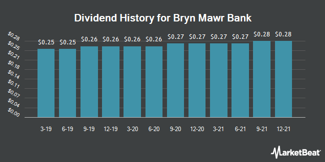Dividend Payments by Quarter for Bryn Mawr Bank Corp. (NASDAQ:BMTC)