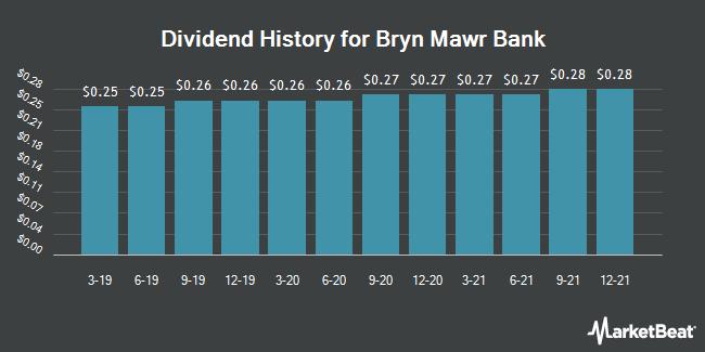 Dividend History for Bryn Mawr Bank (NASDAQ:BMTC)