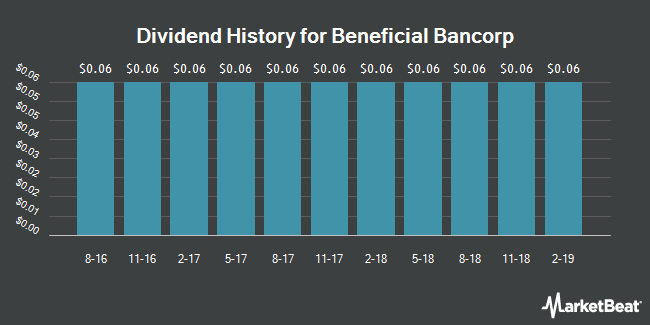 Dividend Payments by Quarter for Beneficial Bancorp (NASDAQ:BNCL)