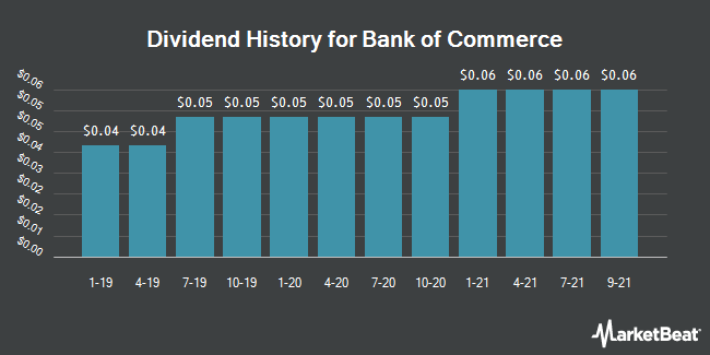 Dividend Payments by Quarter for Bank of Commerce Holdings (NASDAQ:BOCH)