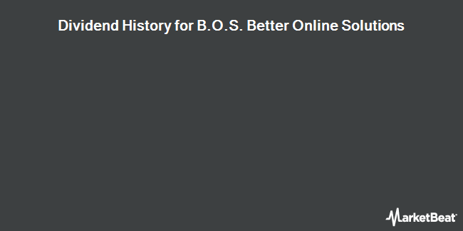 Dividend Payments by Quarter for B.O.S. Better Online Solutions (NASDAQ:BOSC)