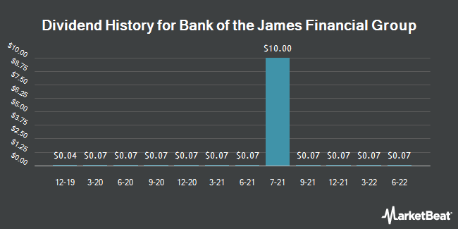 Dividend History for Bank of the James Financial Group (NASDAQ:BOTJ)