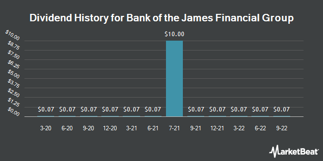 Dividend Payments by Quarter for Bank of the James Financial Group (NASDAQ:BOTJ)