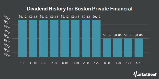 Dividend Payments by Quarter for Boston Private Financial Holdings (NASDAQ:BPFH)