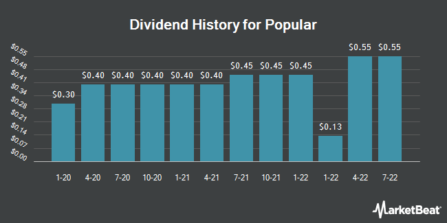 Dividend Payments by Quarter for Popular (NASDAQ:BPOP)
