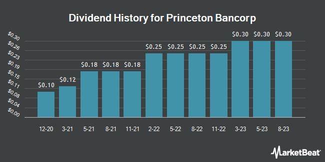 Insider Trades by Quarter for The Bank of Princeton (NASDAQ:BPRN)