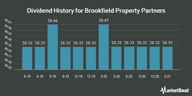 Dividend Payments by Quarter for Brookfield Property Partners (NASDAQ:BPY)