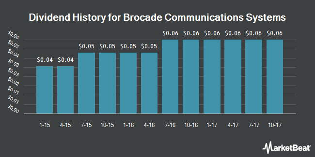 Dividend Payments by Quarter for Brocade Communications Systems (NASDAQ:BRCD)