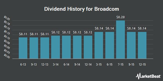 Dividend Payments by Quarter for Broadcom (NASDAQ:BRCM)