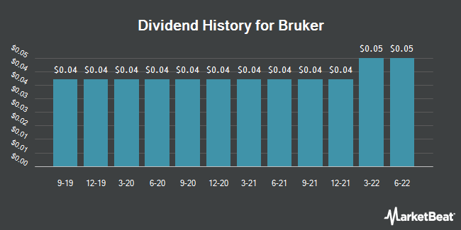 Dividend Payments by Quarter for Bruker Corporation (NASDAQ:BRKR)