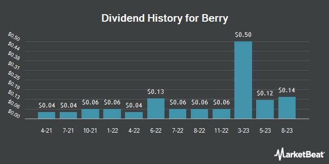 Dividend History for Berry Petroleum (NASDAQ:BRY)