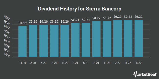 Dividend Payments by Quarter for Sierra Bancorp (NASDAQ:BSRR)