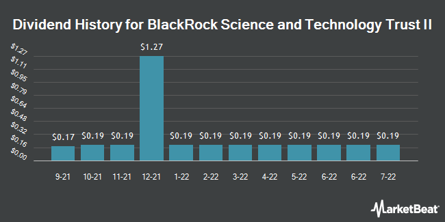 Dividend History for BlackRock Science and Technology Trust II (NASDAQ:BSTZ)