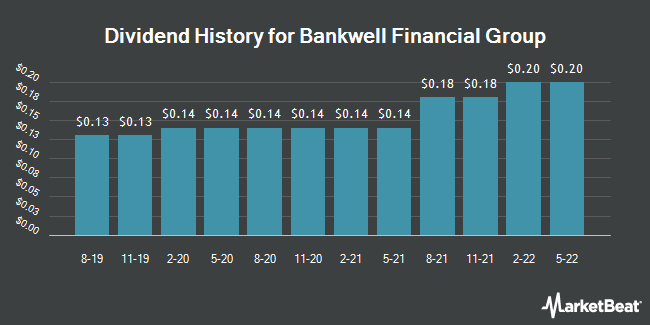 Dividend History for Bankwell Financial Group (NASDAQ:BWFG)