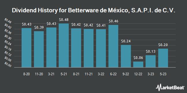 Insider Trades by Quarter for Betterware de Mexico (NASDAQ:BWMX)