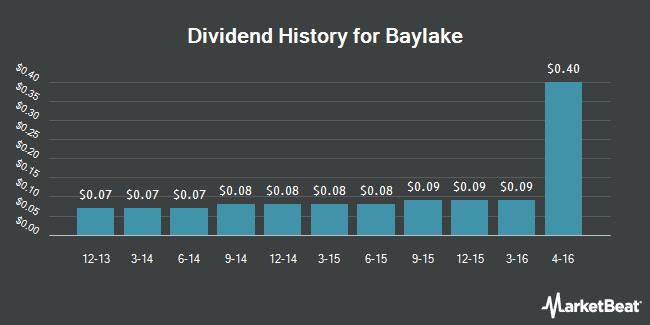 Dividend Payments by Quarter for Baylake (NASDAQ:BYLK)