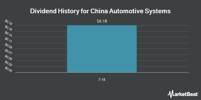 Dividend Payments by Quarter for China Automotive Systems (NASDAQ:CAAS)