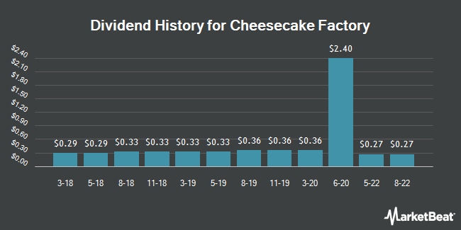 Dividend Payments by Quarter for Cheesecake Factory (NASDAQ:CAKE)