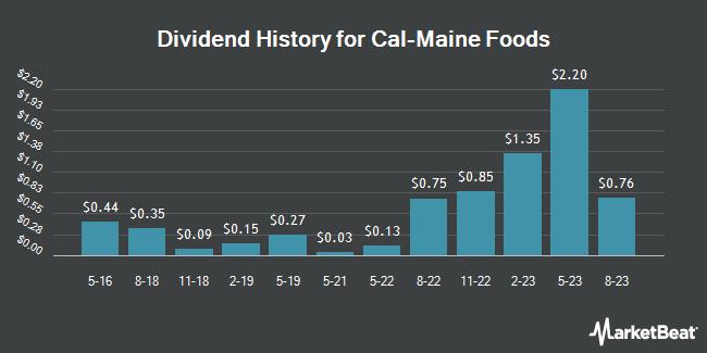 Dividend Payments by Quarter for Cal-Maine Foods (NASDAQ:CALM)
