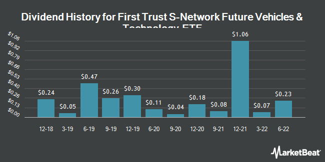 Dividend Payments by Quarter for First Trust NASDAQ Global Auto Index Fund (NASDAQ:CARZ)