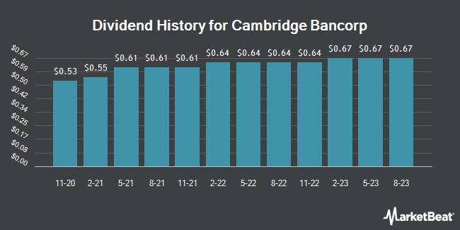 Dividend Payments by Quarter for Cambridge Bancorp (NASDAQ:CATC)