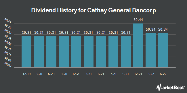Dividend Payments by Quarter for Cathay General Bancorp (NASDAQ:CATY)