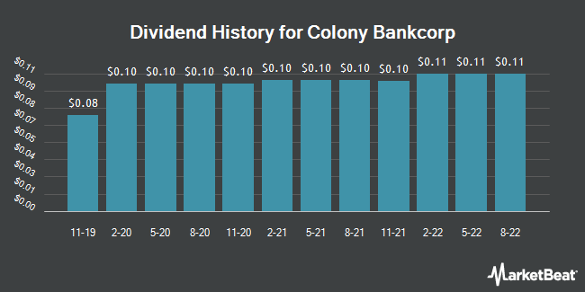 Dividend History for Colony Bankcorp (NASDAQ:CBAN)