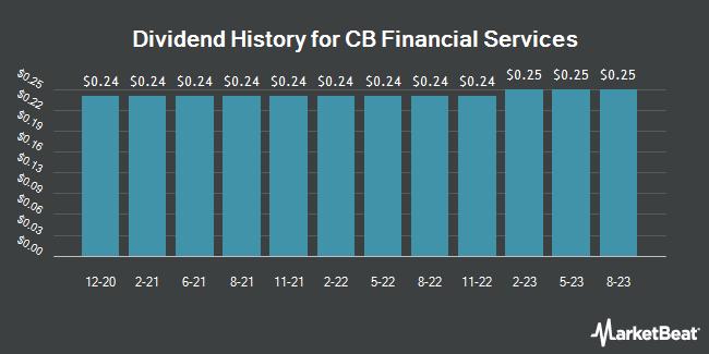 Dividend Payments by Quarter for CB Financial Services (NASDAQ:CBFV)