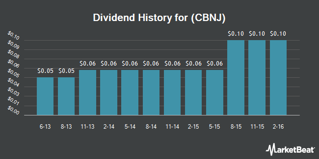 Dividend Payments by Quarter for Cape Bancorp (NASDAQ:CBNJ)