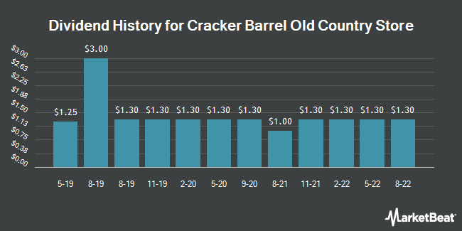 Dividend Payments by Quarter for Cracker Barrel Old Country Store (NASDAQ:CBRL)