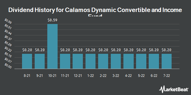 Dividend History for Calamos Dynamic Convertible and Income Fund (NASDAQ:CCD)