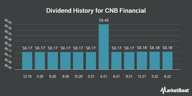 Dividend History for CNB Financial (NASDAQ:CCNE)
