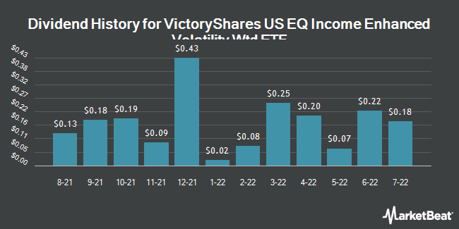 Dividend History for VictoryShares US EQ Income Enhanced Volatility Wtd ETF (NASDAQ:CDC)