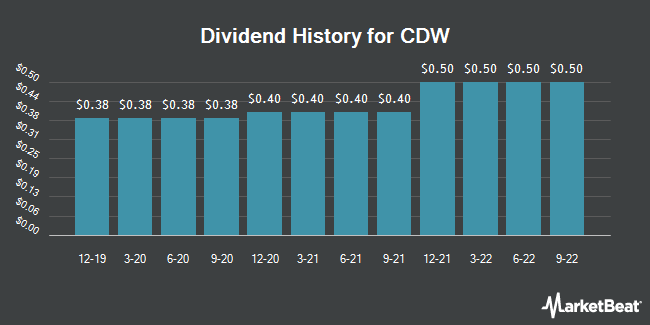 Dividend Payments by Quarter for CDW Corp (NASDAQ:CDW)