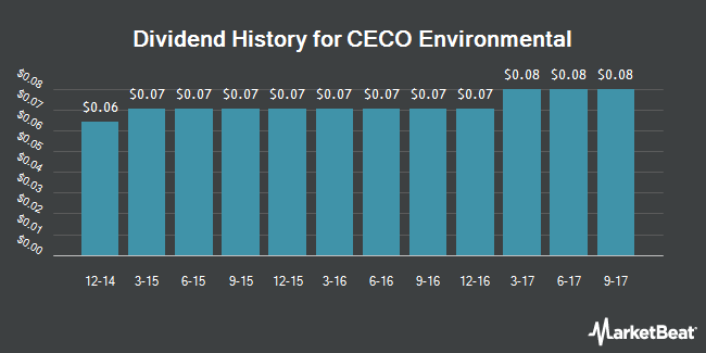 Dividend Payments by Quarter for CECO Environmental Corp. (NASDAQ:CECE)