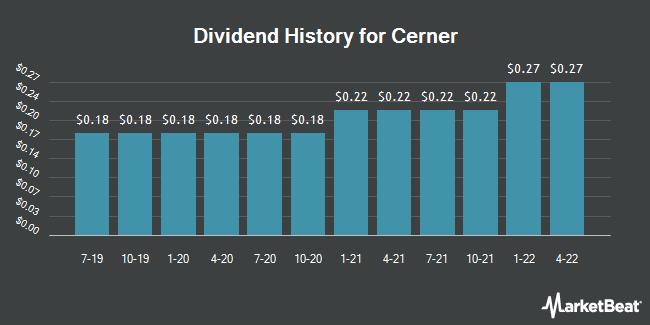 Dividend Payments by Quarter for Cerner Corporation (NASDAQ:CERN)