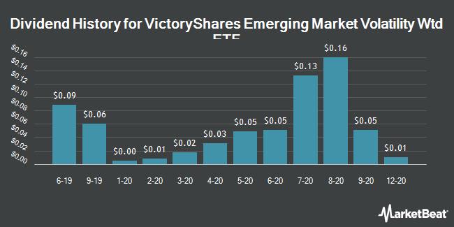 Dividend History for VictoryShares Emerging Market Volatility Wtd ETF (NASDAQ:CEZ)