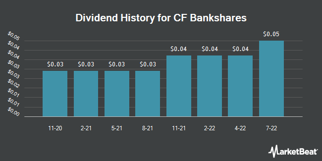 Dividend Payments by Quarter for Central Federal (NASDAQ:CFBK)