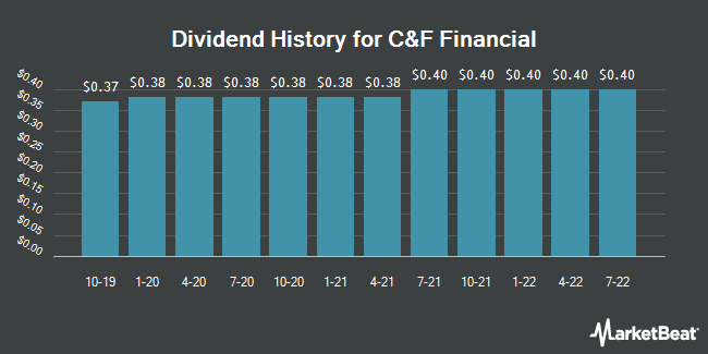 Dividend Payments by Quarter for C&F Financial Corporation (NASDAQ:CFFI)