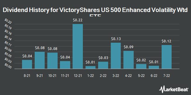 Dividend History for VictoryShares US 500 Enhanced Volatility Wtd ETF (NASDAQ:CFO)