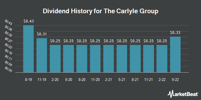 Dividend History for The Carlyle Group (NASDAQ:CG)