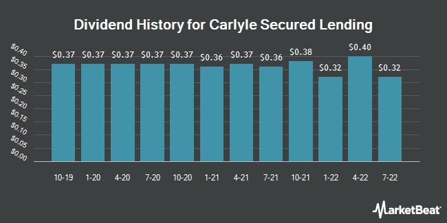 Dividend Payments by Quarter for TCG BDC (NASDAQ:CGBD)