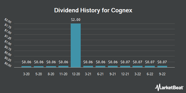 Dividend Payments by Quarter for Cognex Corporation (NASDAQ:CGNX)