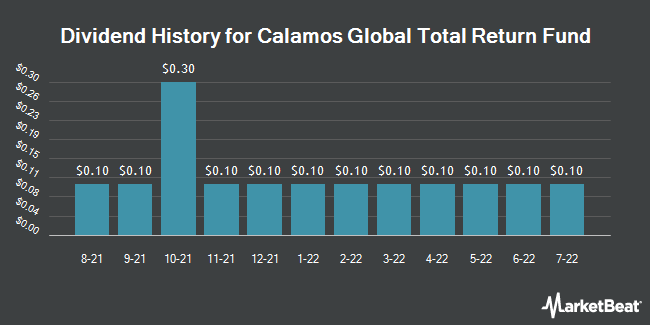 Dividend History for Calamos Global Total Return Fund (NASDAQ:CGO)