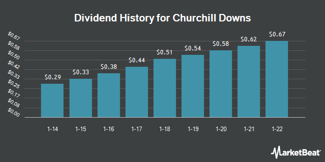 Dividend Payments by Quarter for Churchill Downs (NASDAQ:CHDN)