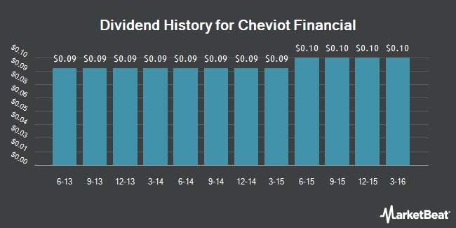 Dividend Payments by Quarter for Cheviot Financial (NASDAQ:CHEV)