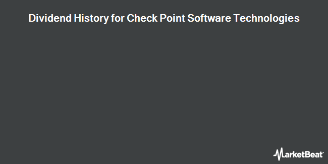 Dividend Payments by Quarter for Check Point Software Technologies (NASDAQ:CHKP)