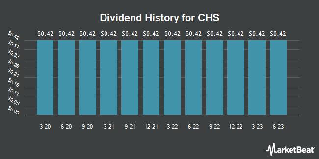 Dividend History for CHS (NASDAQ:CHSCM)